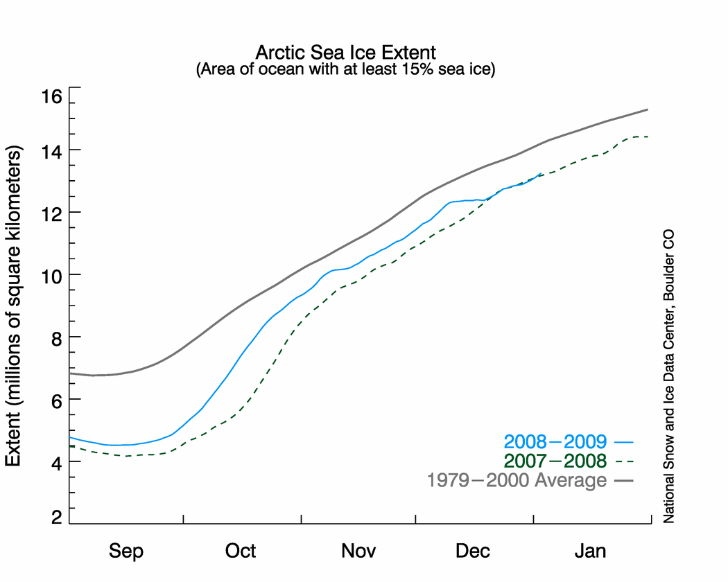 Extent of Arctic Sea Ice as of January, 2009 (Image Credit: NSIDC)