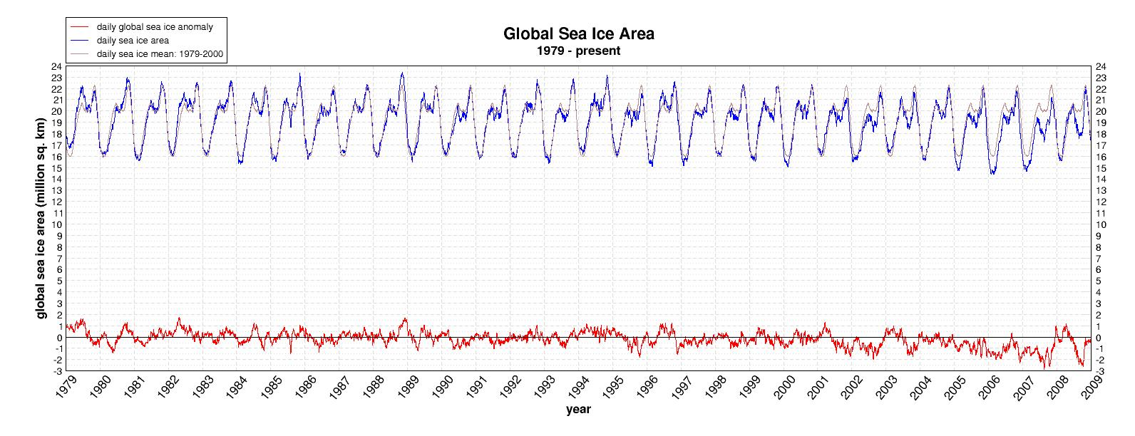 Graph displaying the extent of global (both Arctic and Antarctic) sea ice and how it changes through the seasons.  This graph displays the nearly-30 year history since record-keeping began.