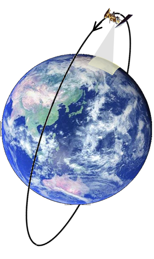 The path of a polar orbiting satellite above the Earth.